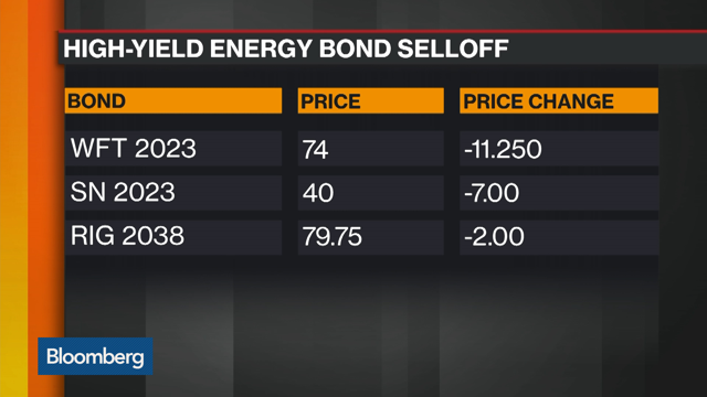 High Yield Energy Bond Sell Off