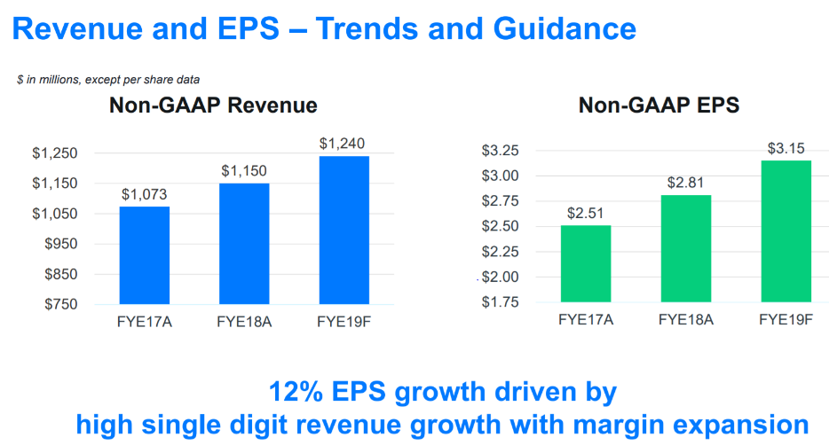 Verint: Margins Expansion Can Drive Value