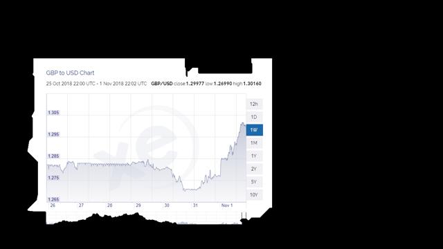 GBP:USD Chart - 1st Nov 2018