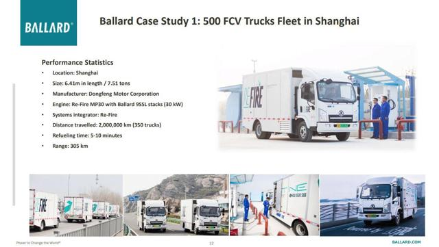 Commercial Fuel Cell Truck Fleet in Shanghai