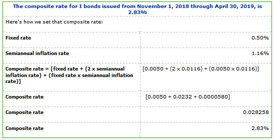 I Bond rate calculation