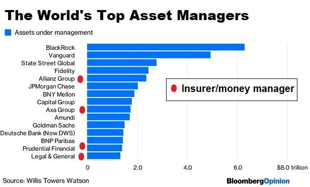 Image result for asset manager aum ranking 2018