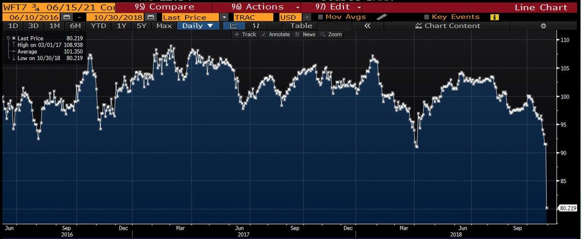 Fixed Income Energy Junk Bonds Are Left With No Energy