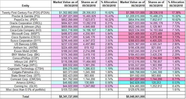 Donald Yacktman - Yacktman Asset Management - Q3 2018 13F Report