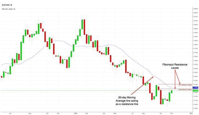 AUD/USD Weekly Chart
