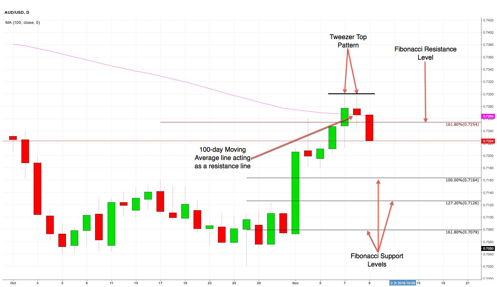 AUD/USD: The Aussie Dollar Has Slipped Into Murky Waters