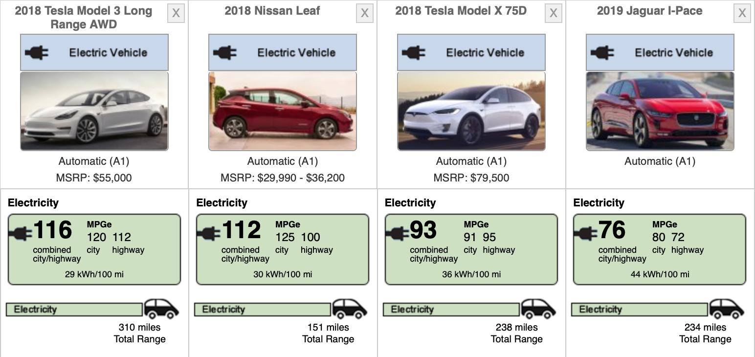 Why Volkswagen's Model 3 'Rival' Is Good For Tesla - Tesla