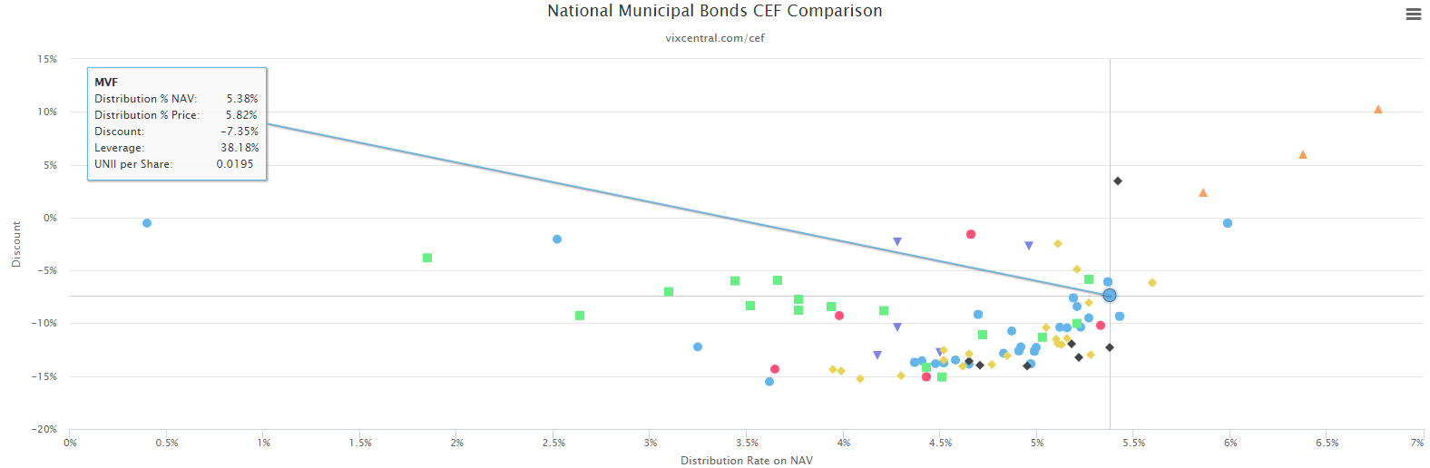 Weekly Municipal Bond CEF Trades: This Fund Is A Very Good Combination Of High Distribution Rate On NAV And Discount
