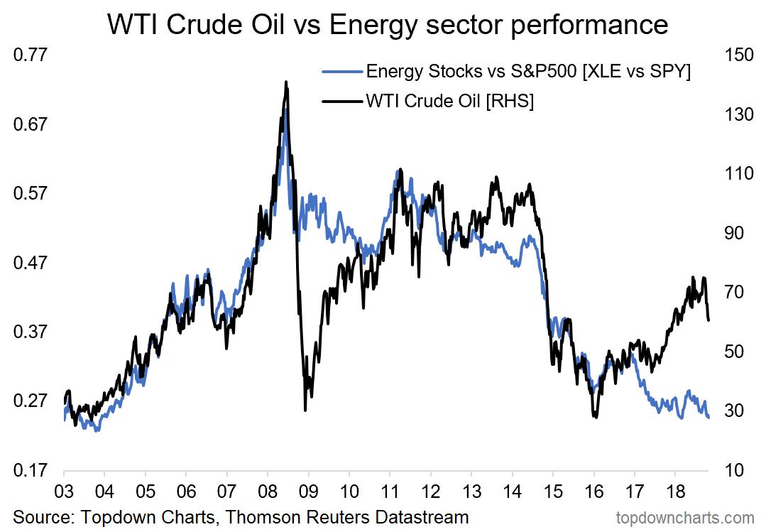 Wti Crude Oil Price Vs Energy Stock Relative Performance