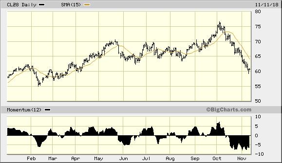December Crude Oil