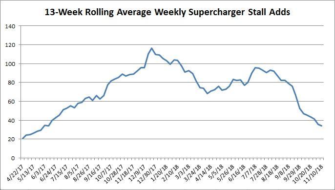 Tesla Supercharging Advantage Shrinking