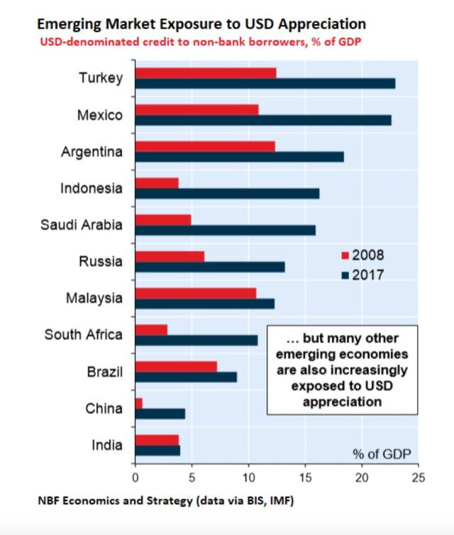 Emerging Market Exposure US Interest Rates