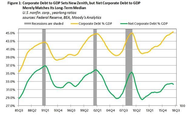 US Corp Debt Levels Preceeding Recessions