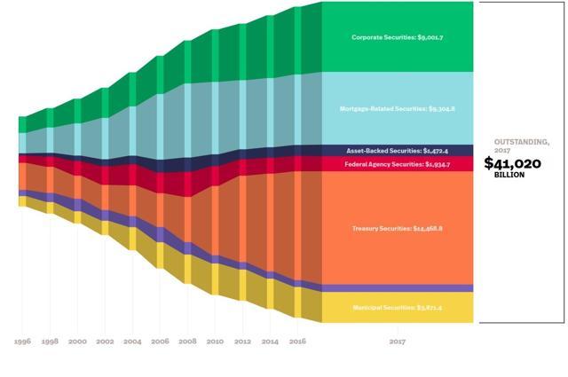 US Bond Market Debt