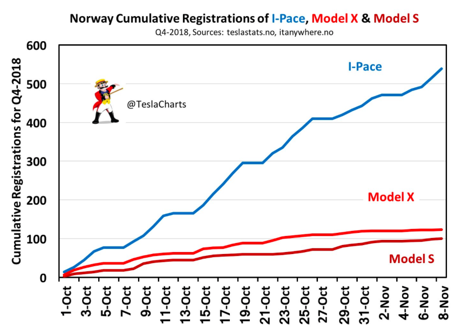 Norway Goes Cold On Tesla This Winter