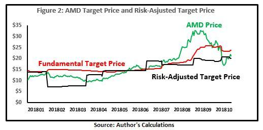 AMD: 2019 Target Prices - Advanced Micro Devices, Inc