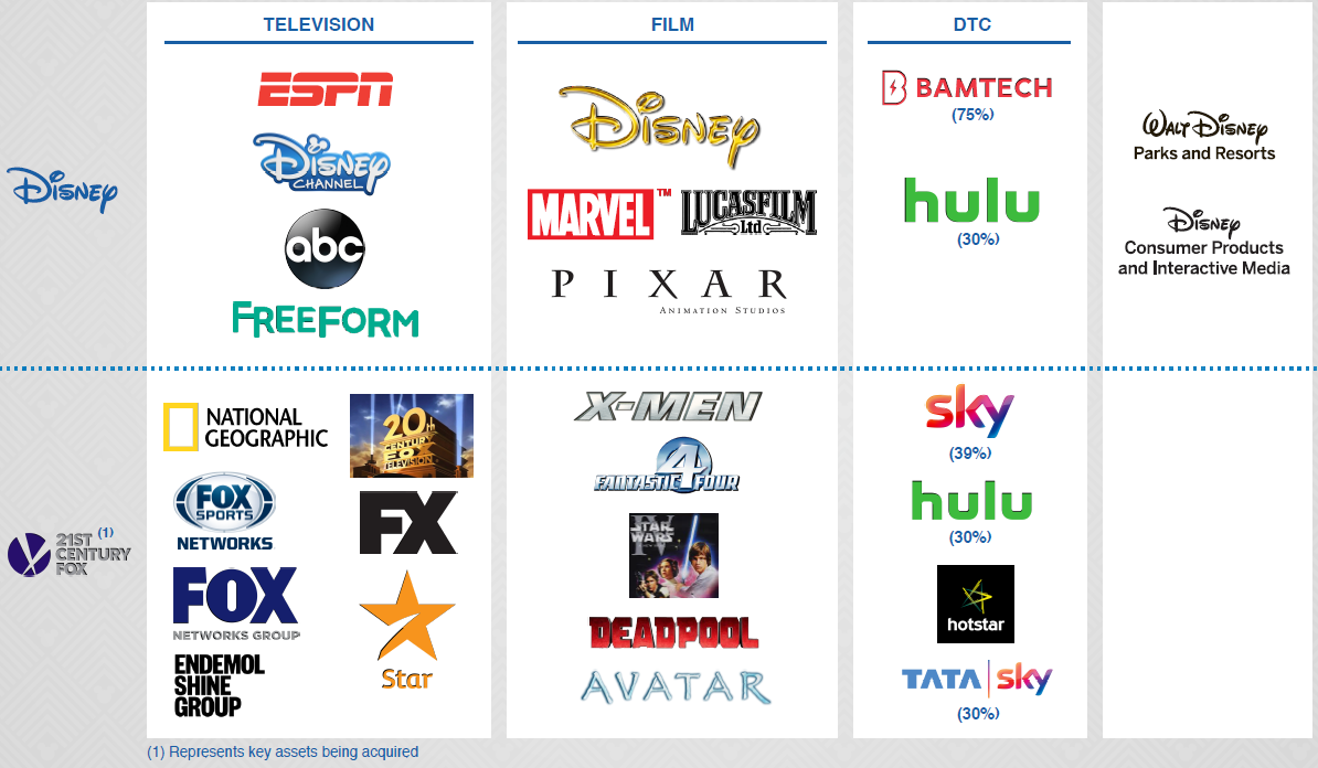 Will Disney Compete And Win Vs Netflix In Streaming The Walt