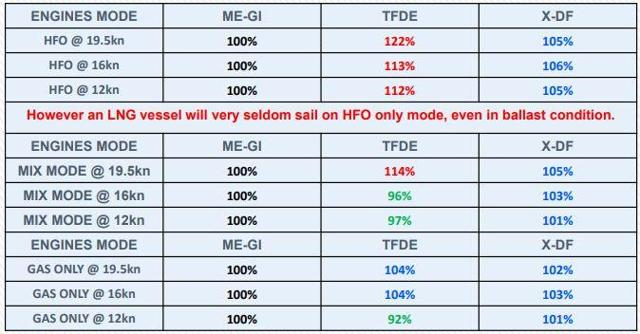 Table 2 Comparison of fuel consumption by propulsion type and engine mode