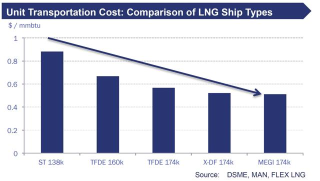 Fig. 2 Comparison of unit transportation costs by LNG ship propulsion type