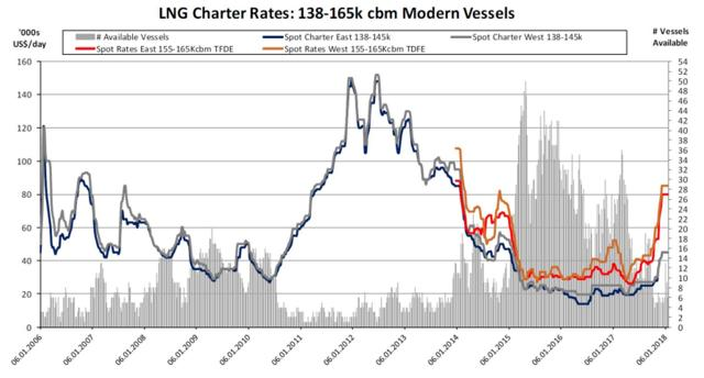 Spot prices and number of available vessels