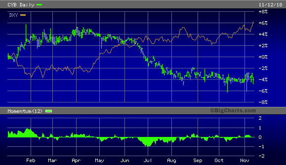 WisdomTree Chinese Yuan Strategy Fund vs. U.S. Dollar Index