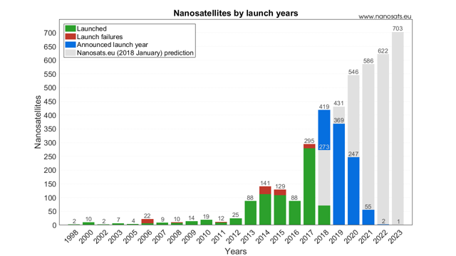 https://upload.wikimedia.org/wikipedia/commons/2/2e/Nanosatellites_launched_by_years.png