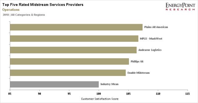 op-Five Midstream Providers - Total Satisfaction Ratings