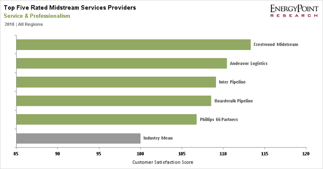 Top-Five Midstream Providers - Service & Professionalism Ratings