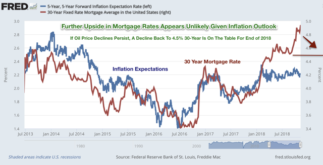 mortgage rates inflation expectations