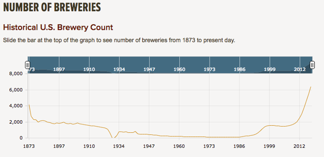 Number of brewers in the U.S. over time