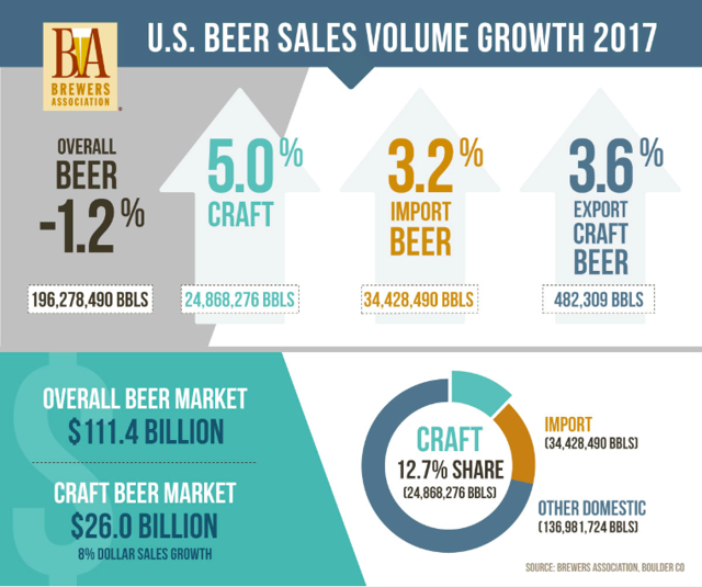 U.S. beer sales in 2017