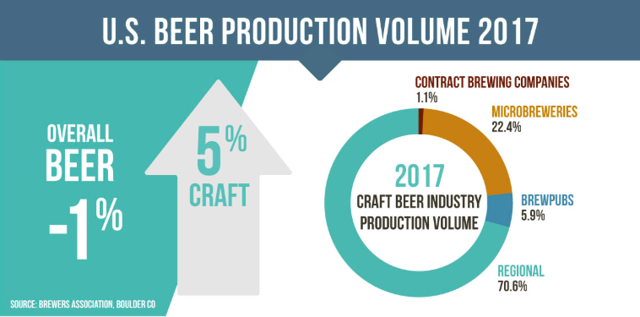 U.S. beer production in 2017
