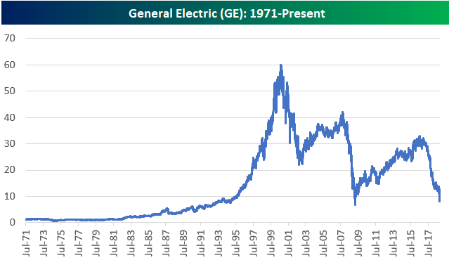 General Electric Nearing Financial Crisis Lows General