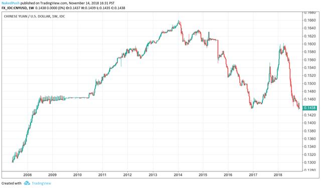 Chinese Yuan Pressured because of debt