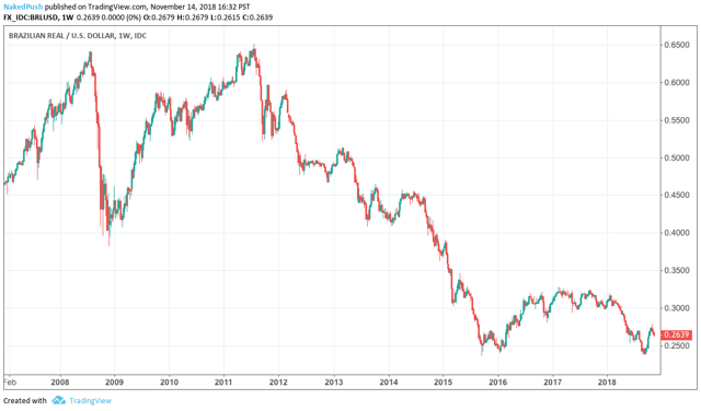 Brazilian Real Pressured Lower