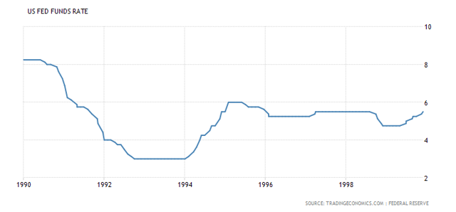 United States Interest Rates