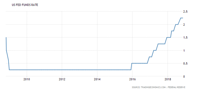 United States Federal Reserve Rate