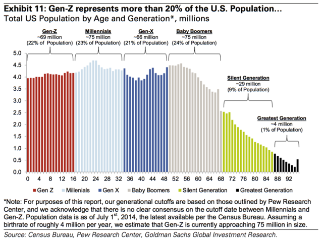 generational growth