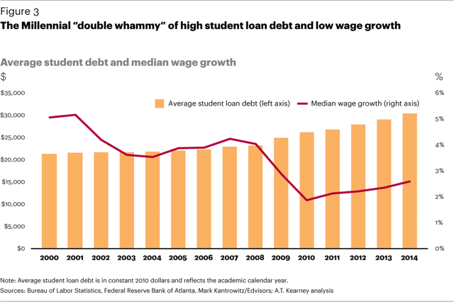 stagnant wages and student loans