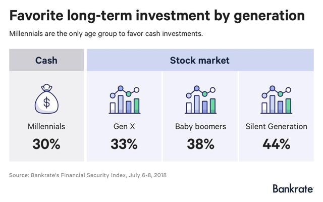 stocks are not favored by millennials