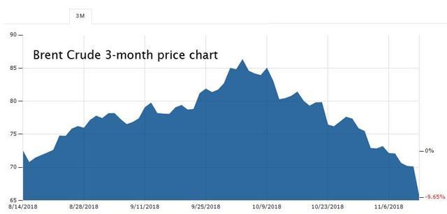 Brent Crude price chart