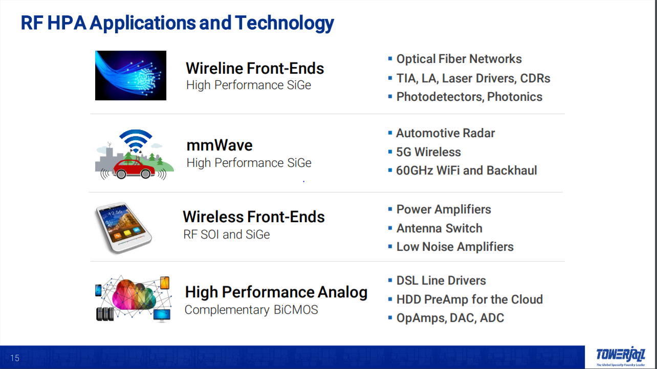 TowerJazz: Long-Term Value Creation In Wireless Connectivity