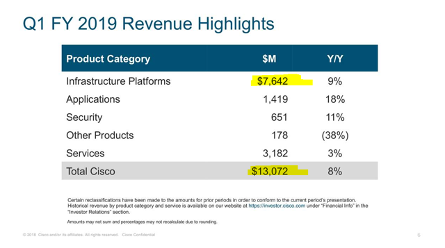 Cisco revenues