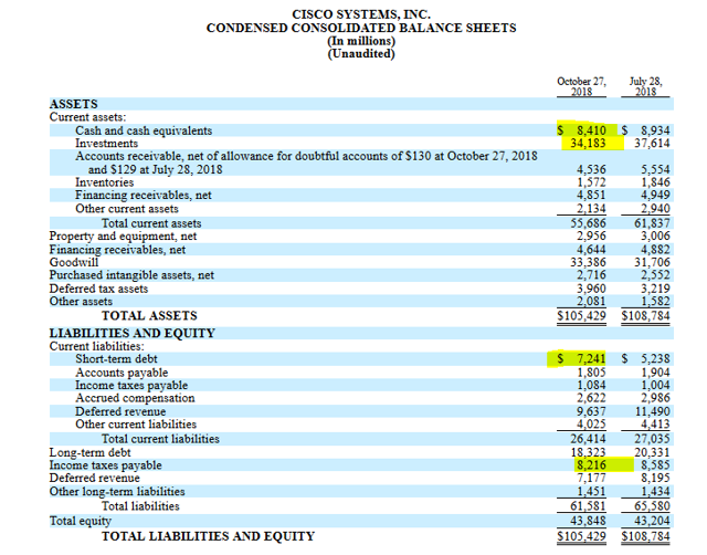 Cisco balance sheet