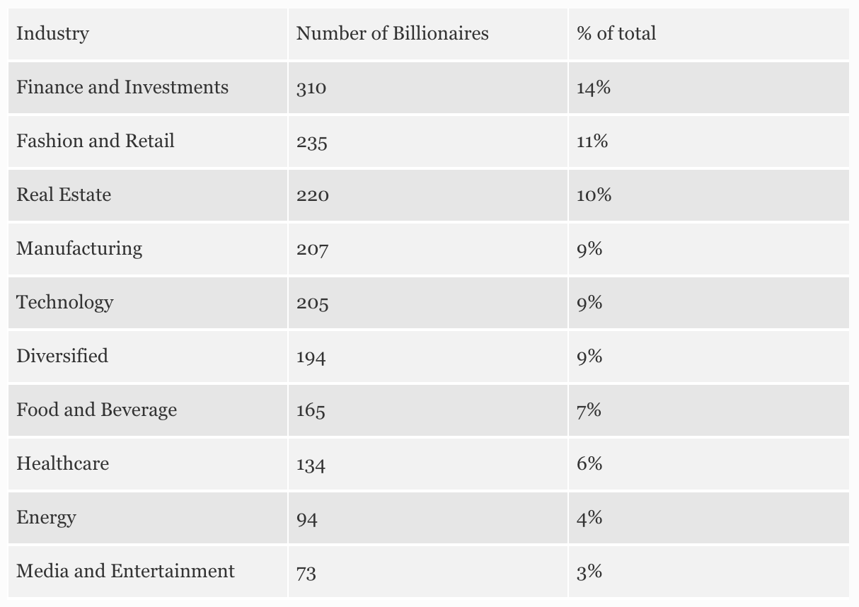 Billionaire State Of Mind: Getting Rich With REITs
