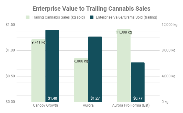 Canopy Growth Vs  Aurora Cannabis: Which Is The Better Buy