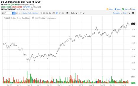 The Dollar Is Flying High - Invesco DB USD Bullish ETF (NYSEARCA:UUP