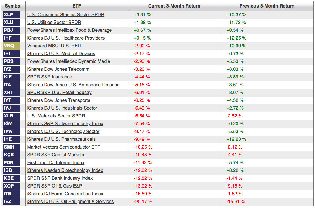 Sector Data Is Bad News For The Current Market