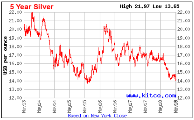 Silver See Chart Below From Kitco I Expect That This Trend Is Going To Stay Due The Slowdown In Economy Company Reported A Net Loss Of