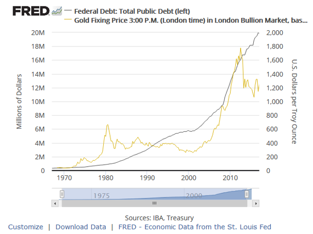 Federal Debt Versus Gold